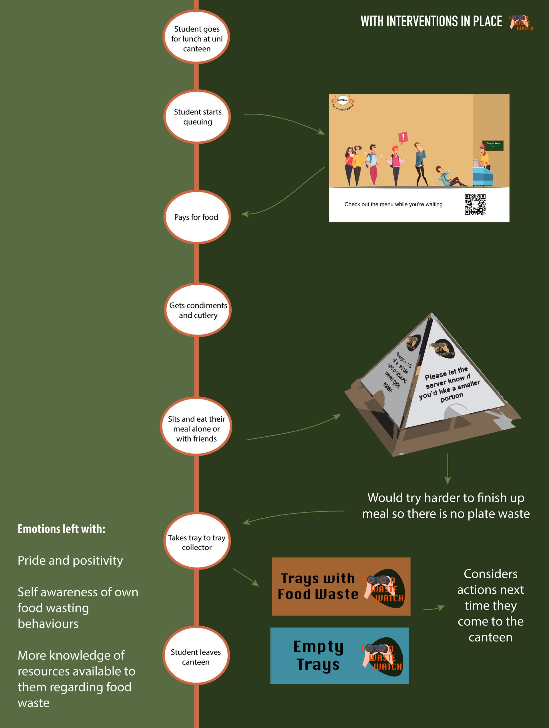 Interventions User Journey Map