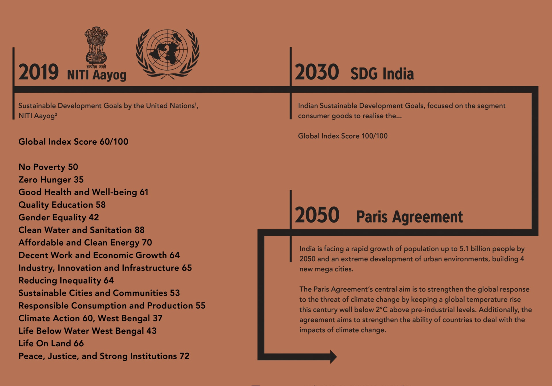 What are the Indian needs for sustainability?