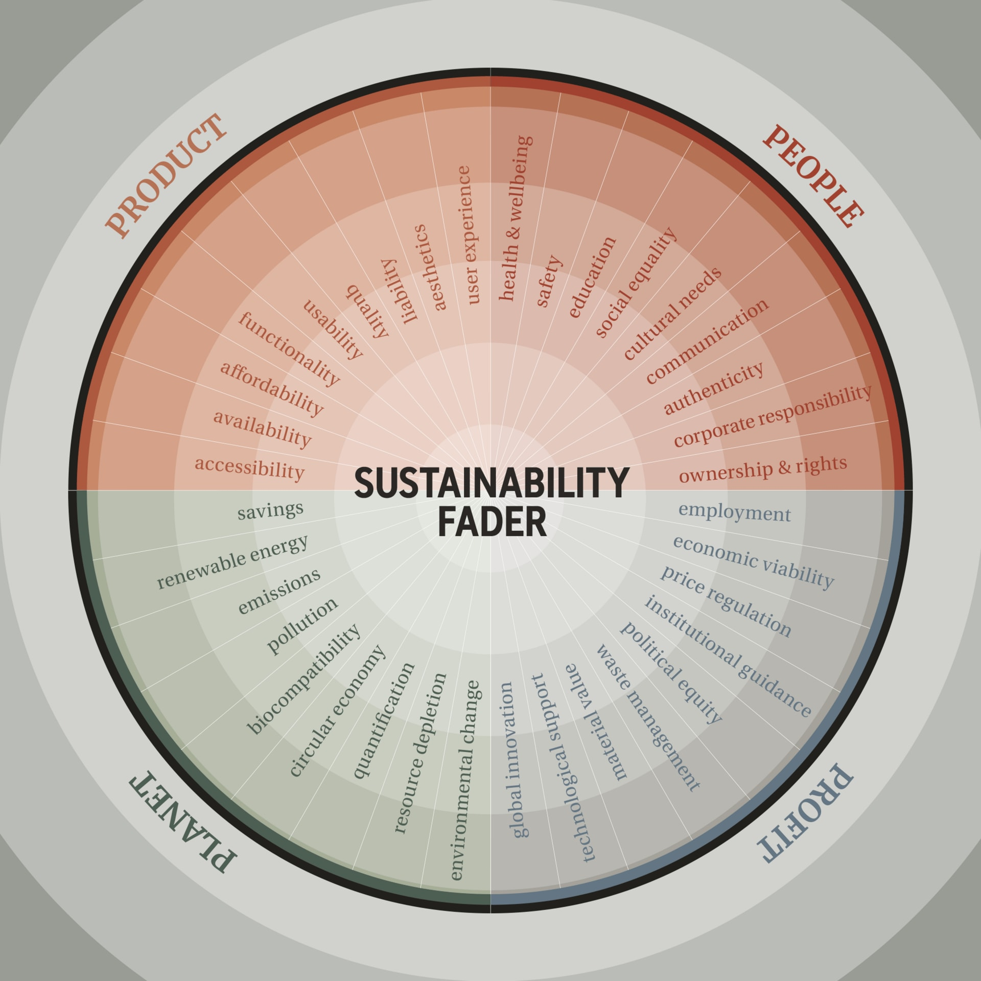 4 segments and 36 sustainability features