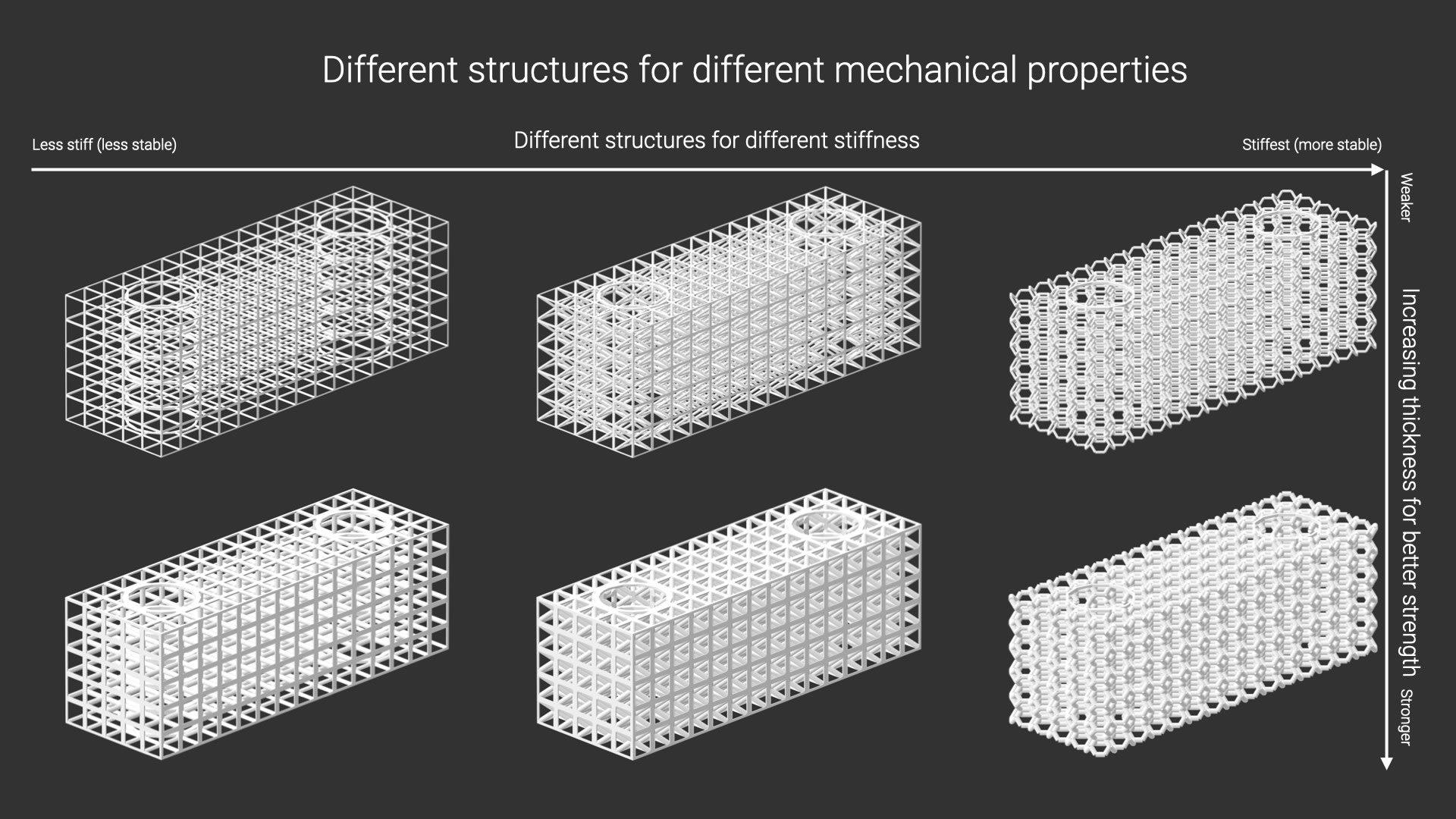 Different Lattice Geometries for Different Purposes
