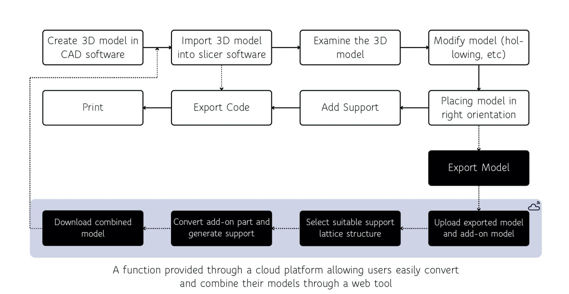 Process of using this platform