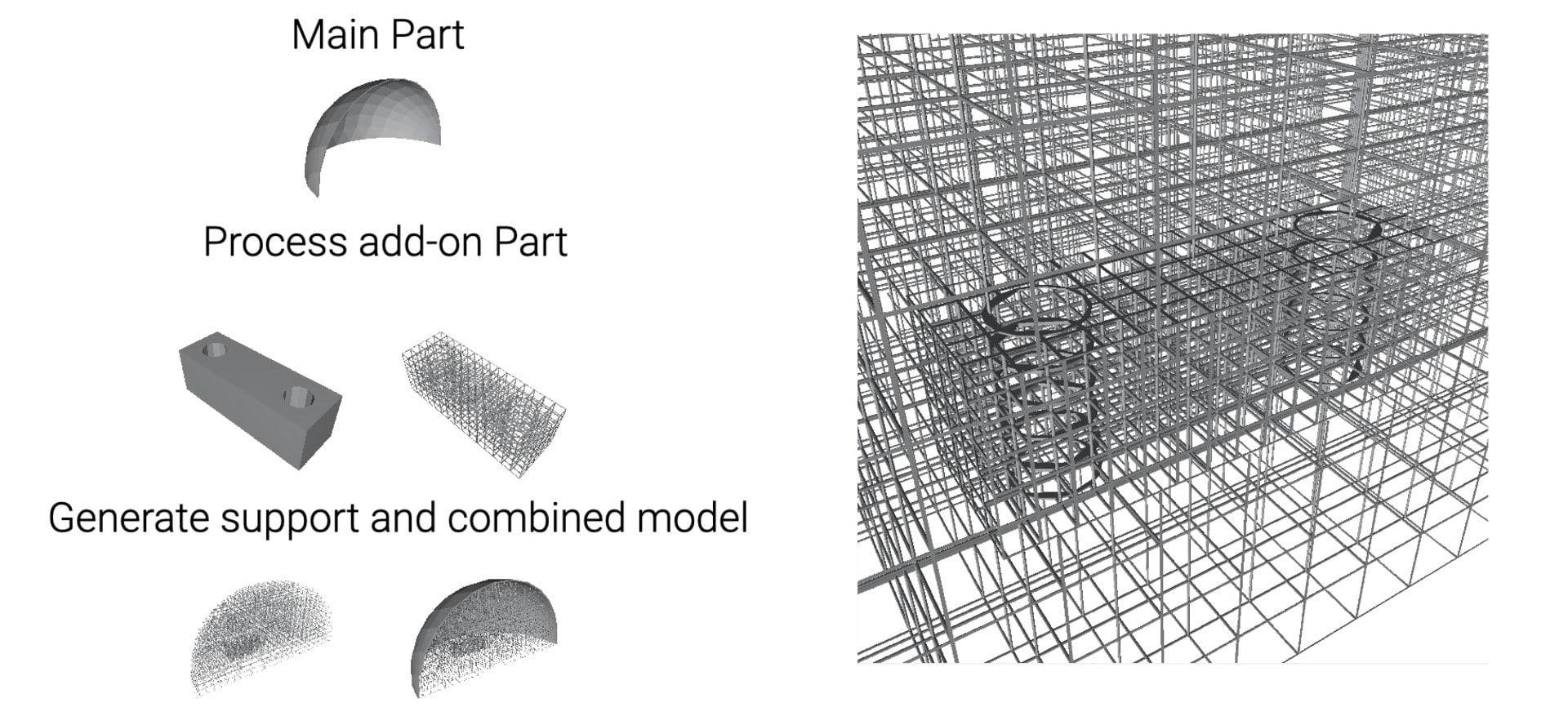Process of model processing