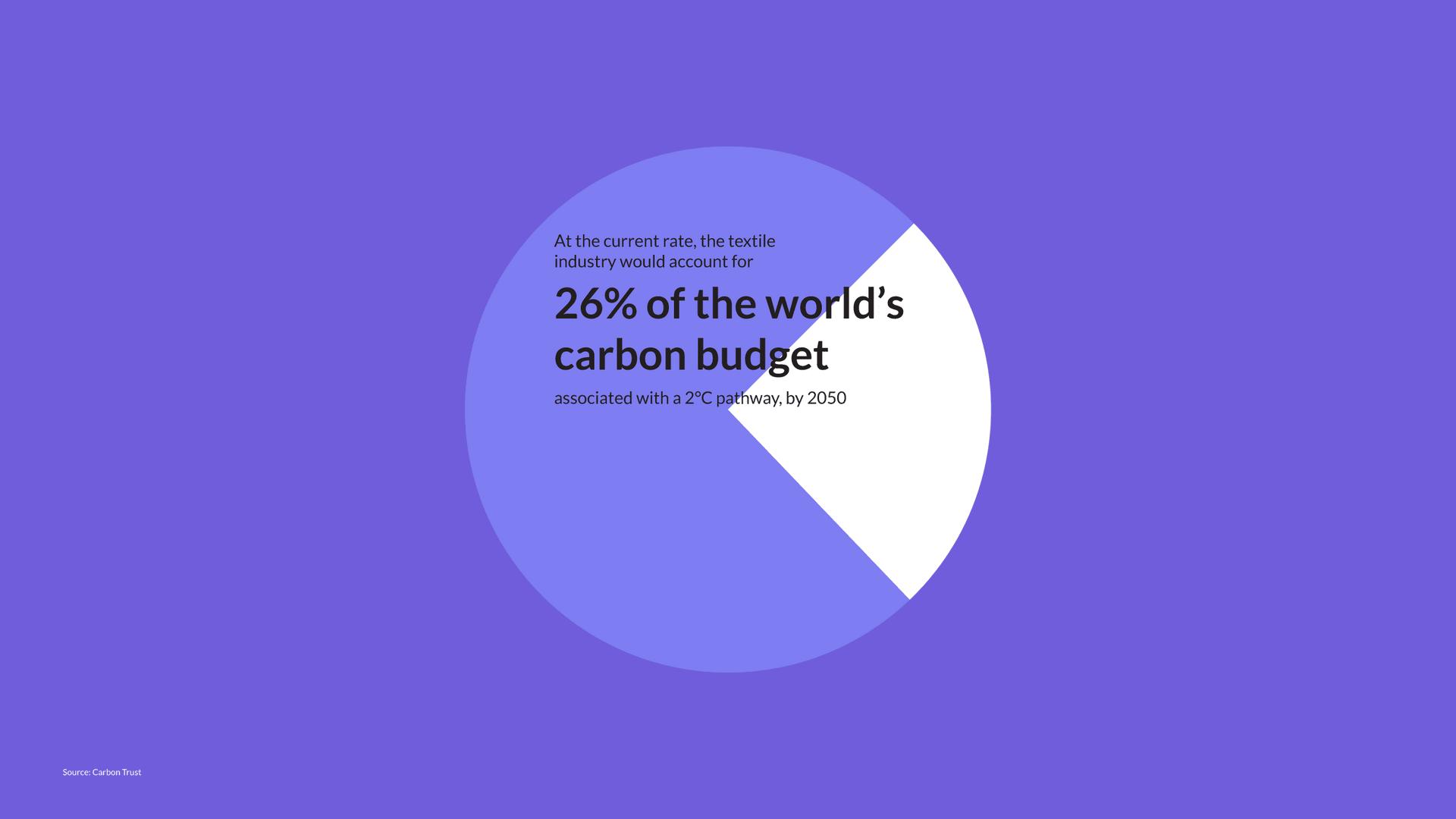 Carbon footprint of Fashion
