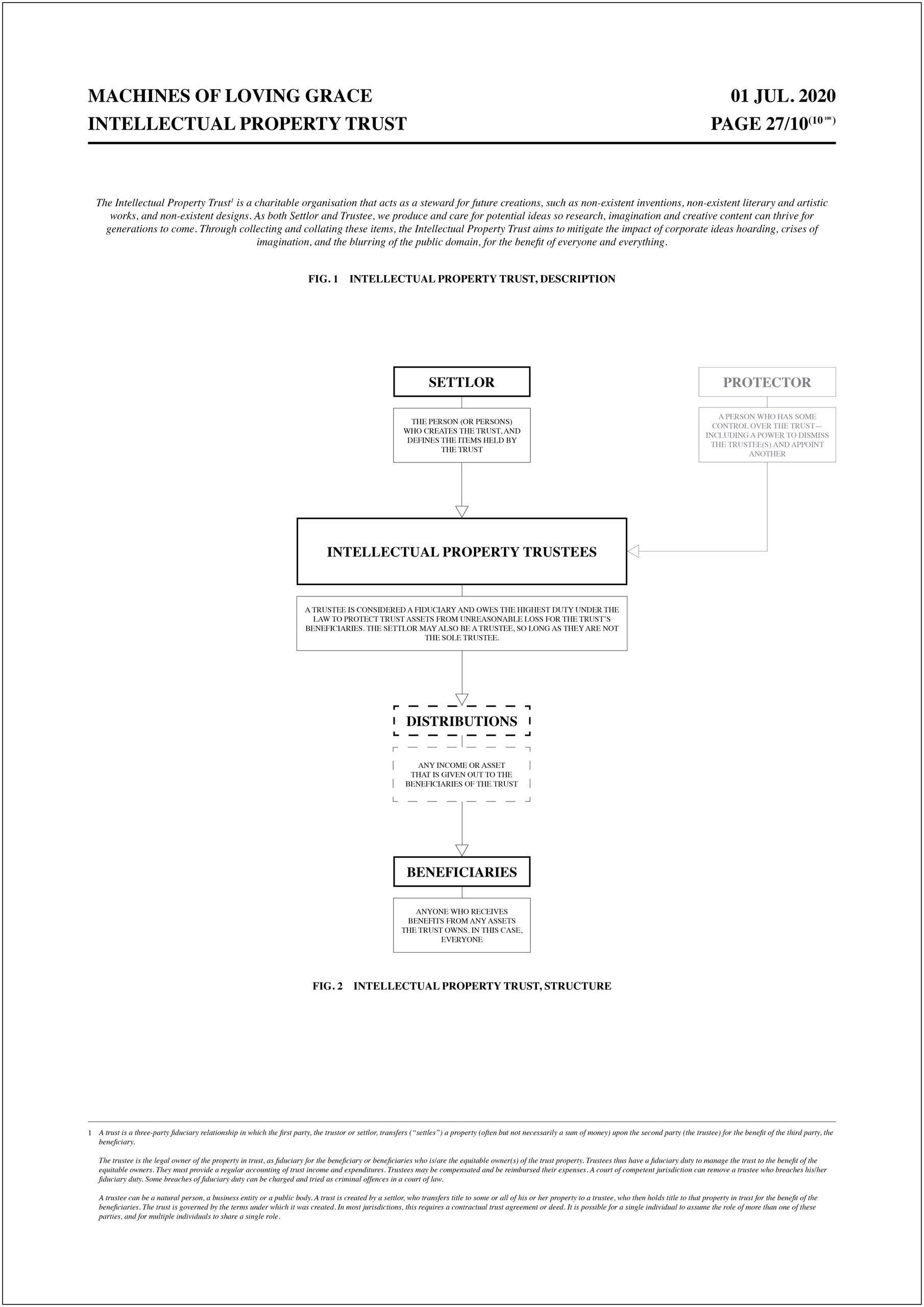 Intellectual Property Trust Organogram