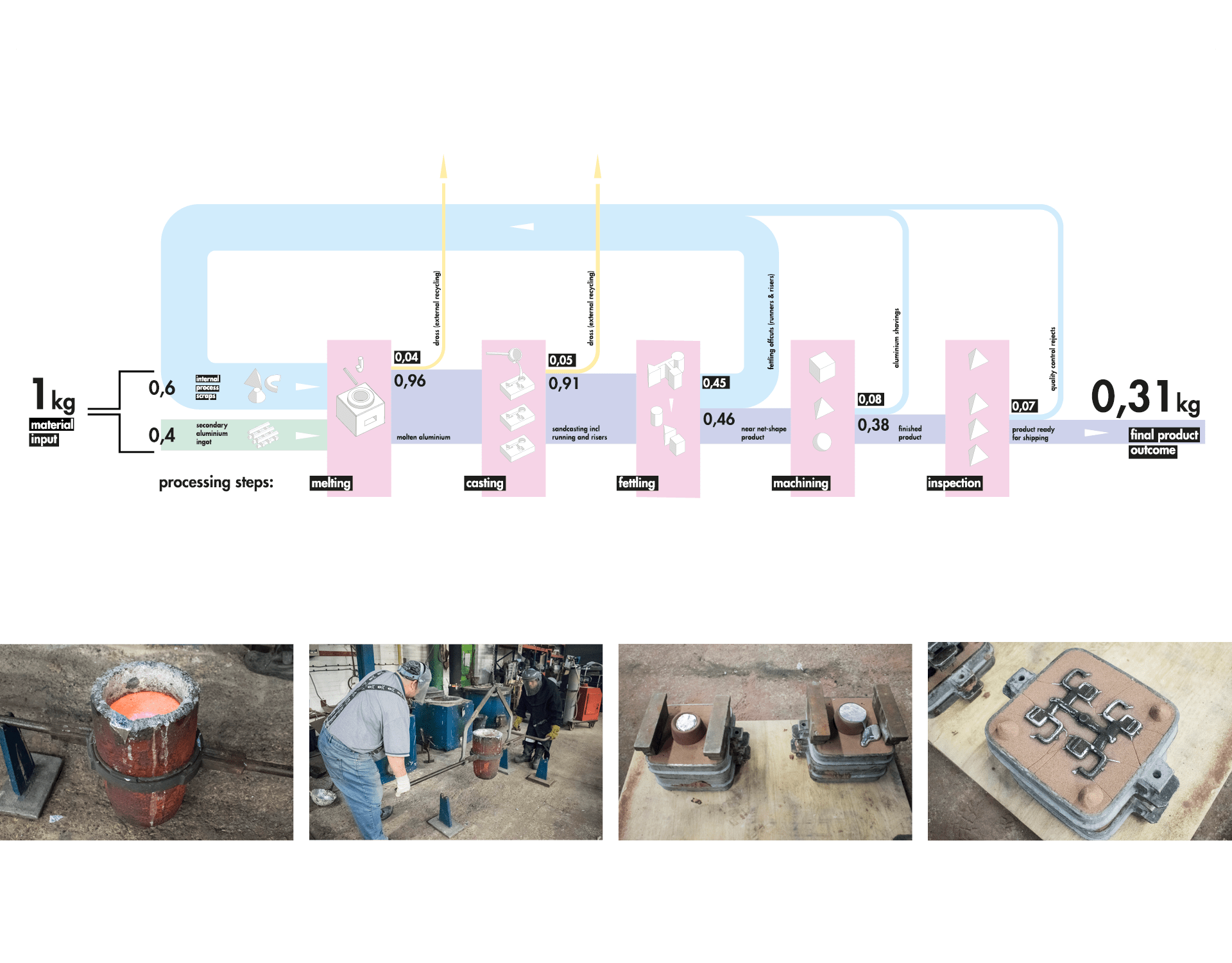 foundry processes & life cycle assessment