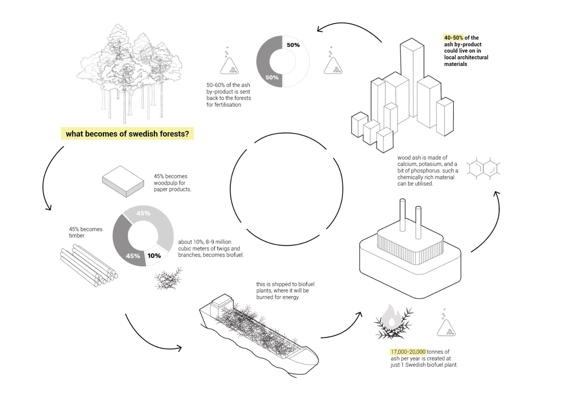 Wood ash cycle