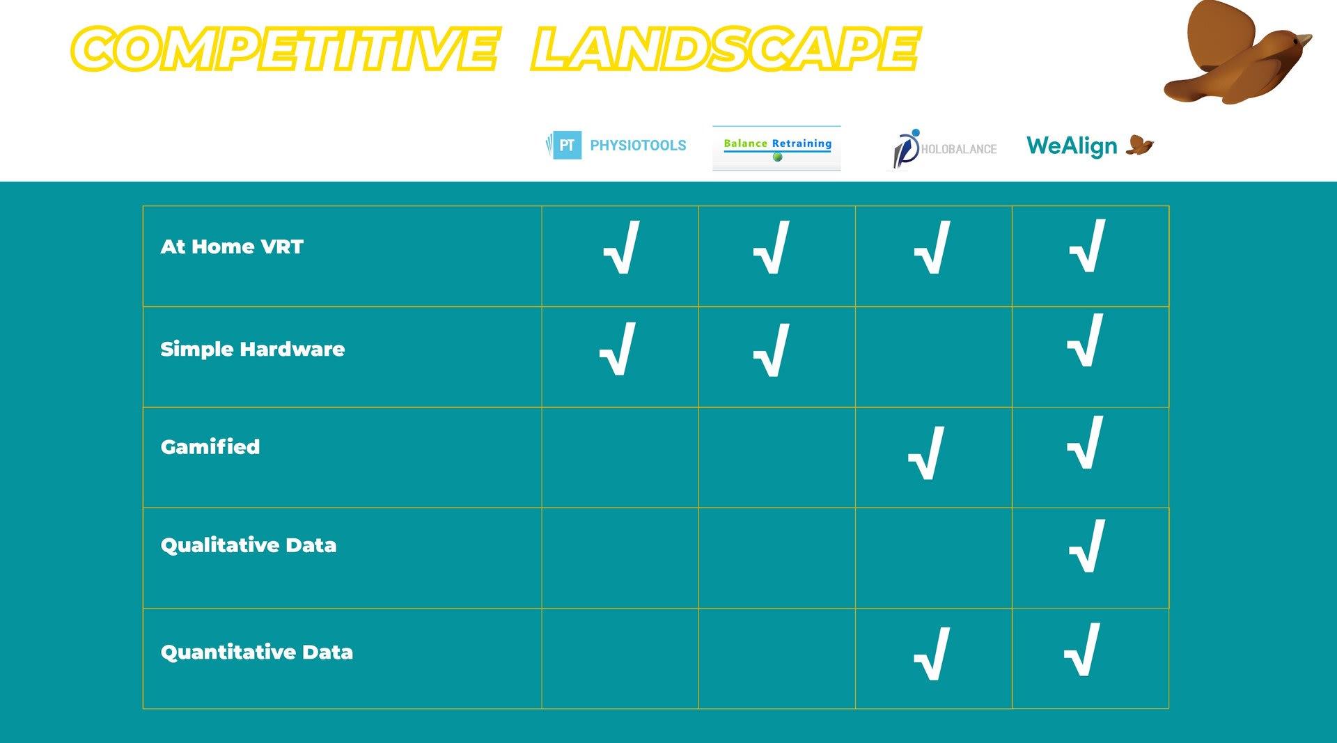 Competative Landcape