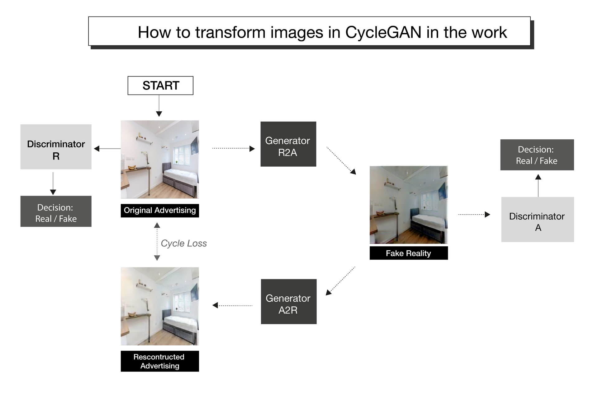 The process in CycleGAN
