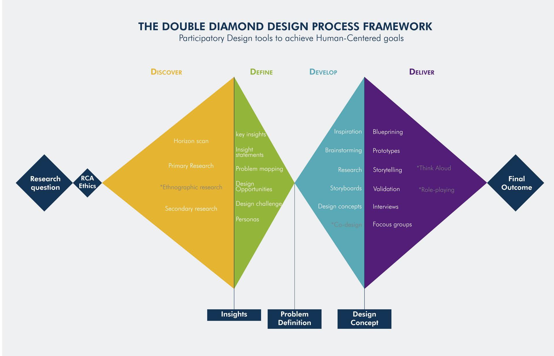 _The Double Diamond Design Process