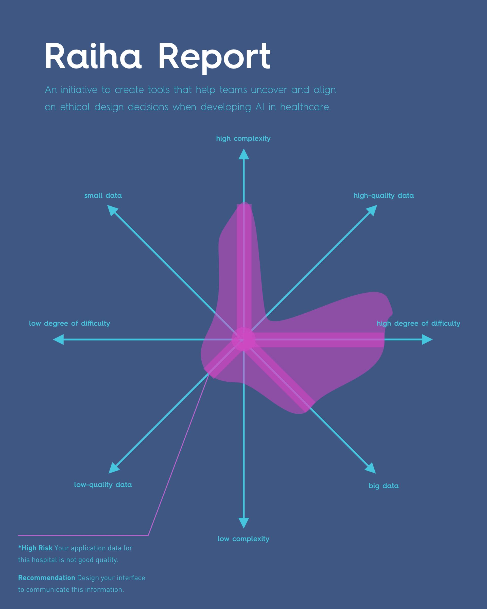 Raiha Report (detail)