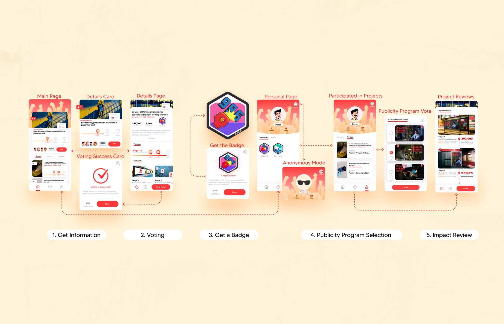 Service Flow - Publicity Campaign