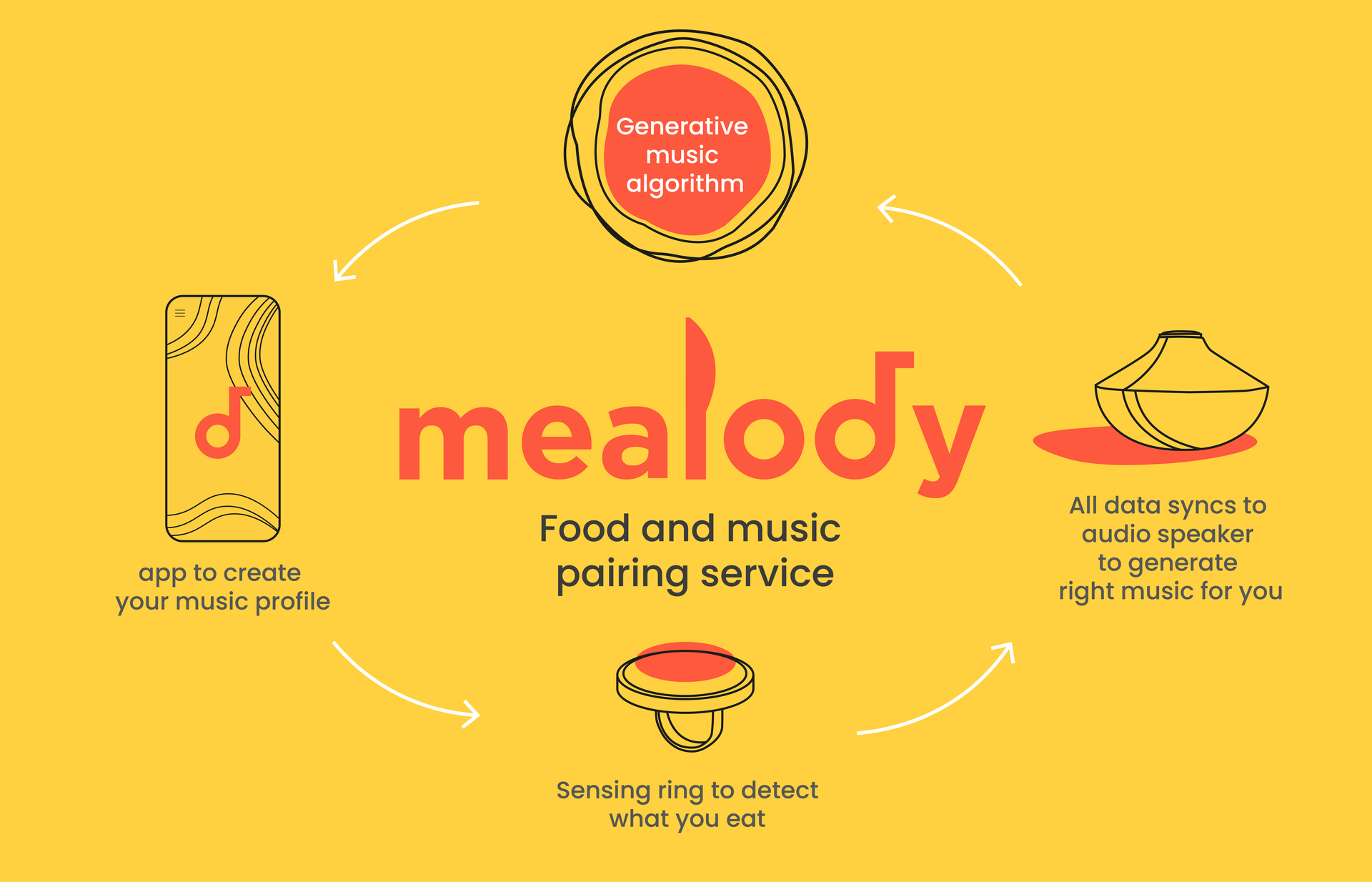 Mealody: Music and Food Pairing Service System