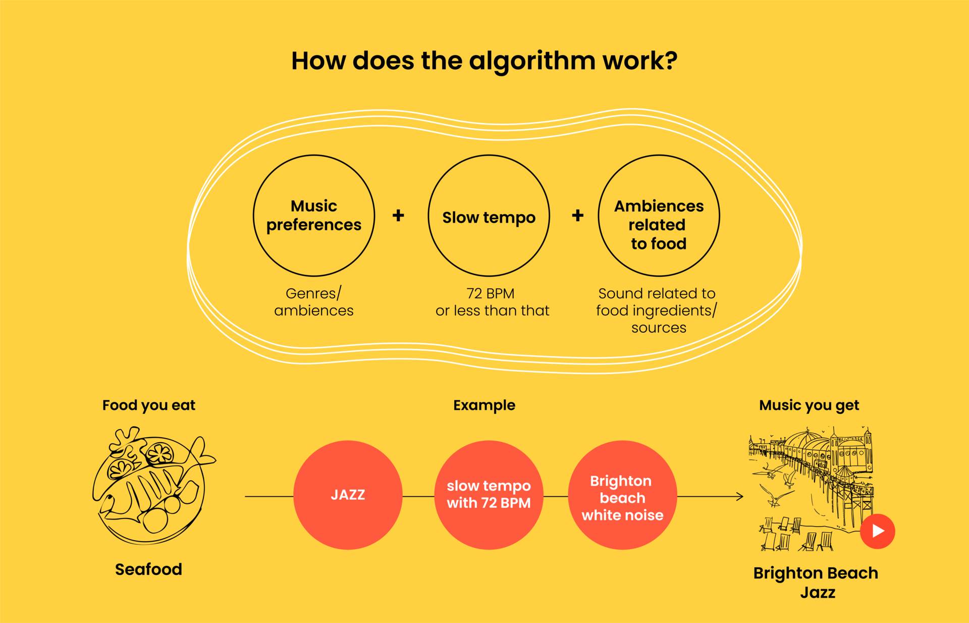 How does the algorithm work?