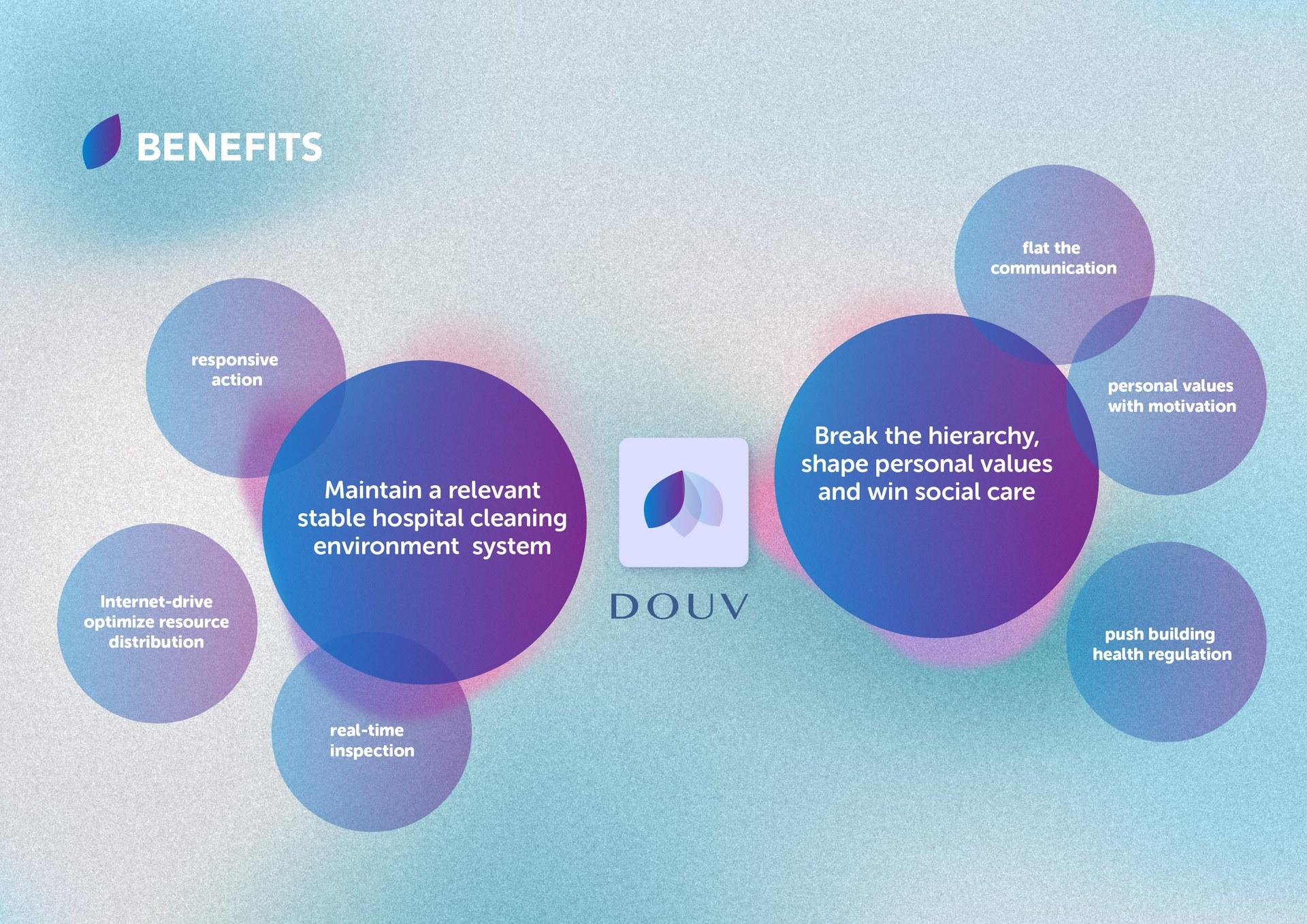 Benefits diagram