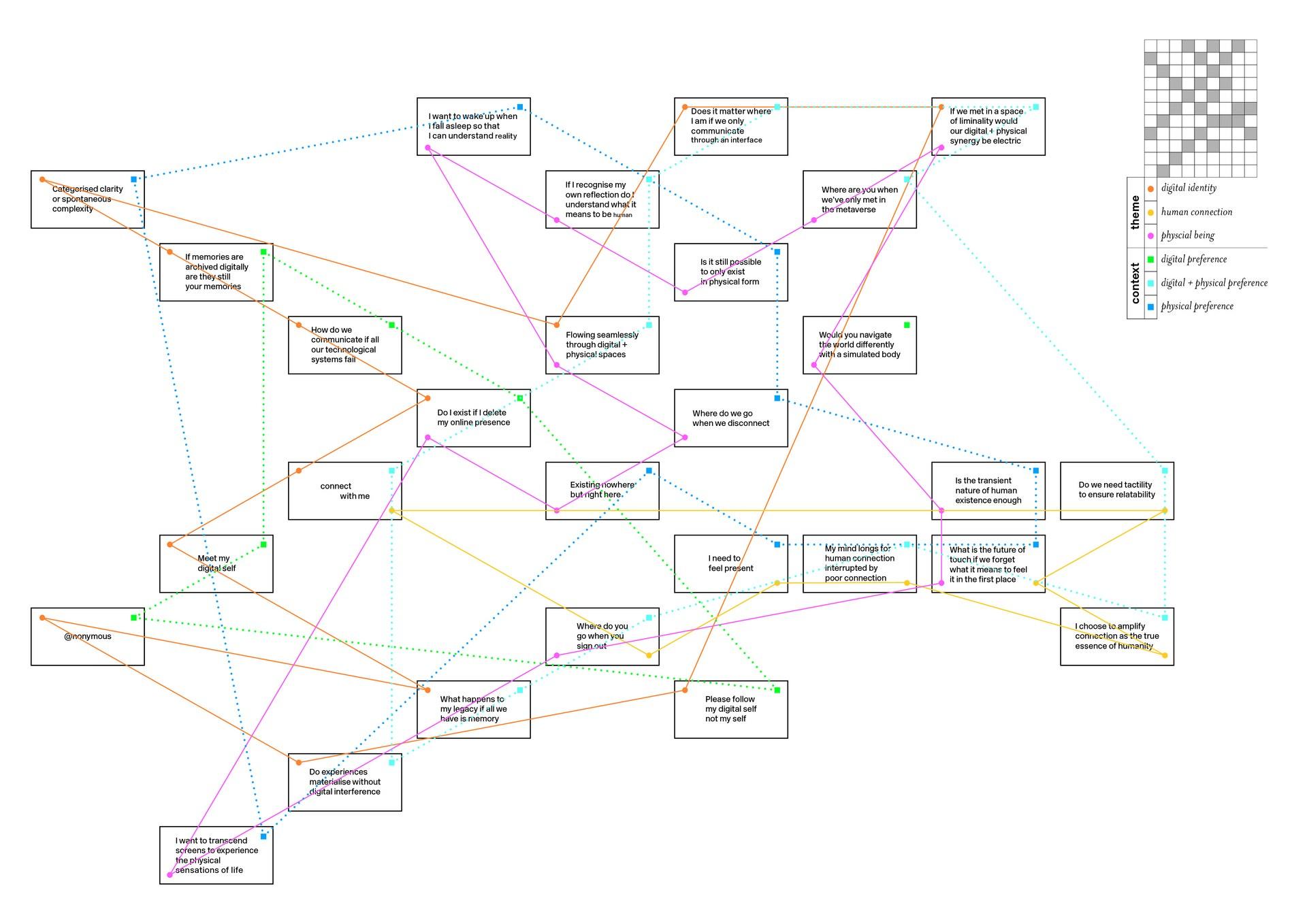 Mapped Narrative Three