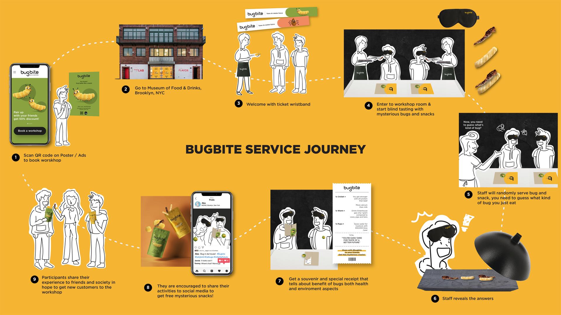 Summary of Service Journey