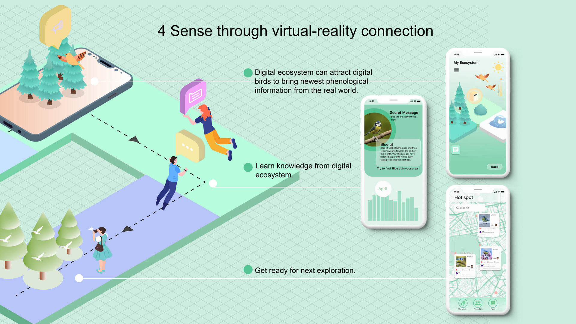 Step4: Connect with real world through digital interactions
