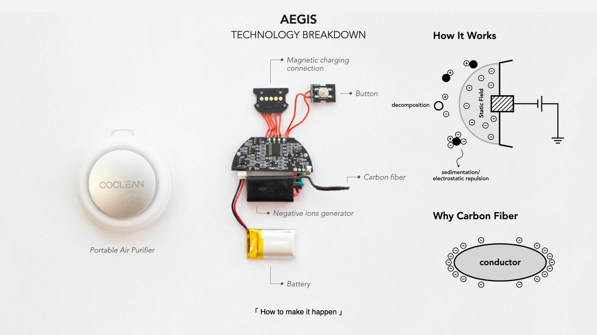 AEGIS: Technology Breakdown