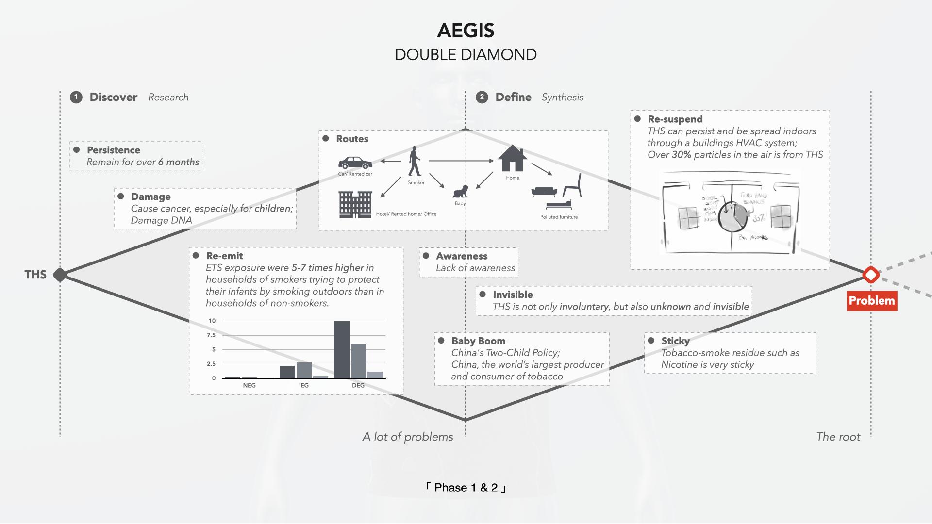 AEGIS_Double Diamond Phase 1 & 2