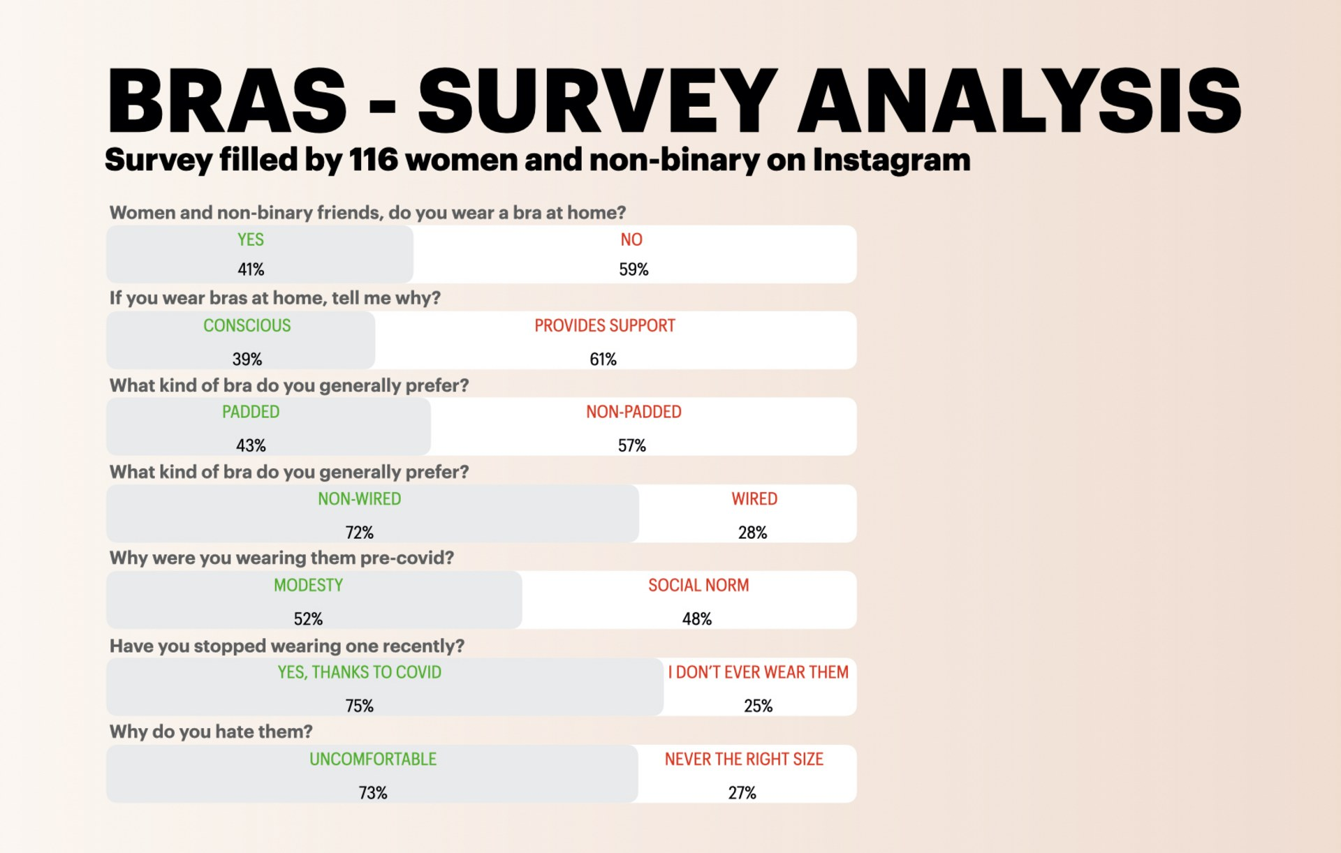 Initial Survey Analysis