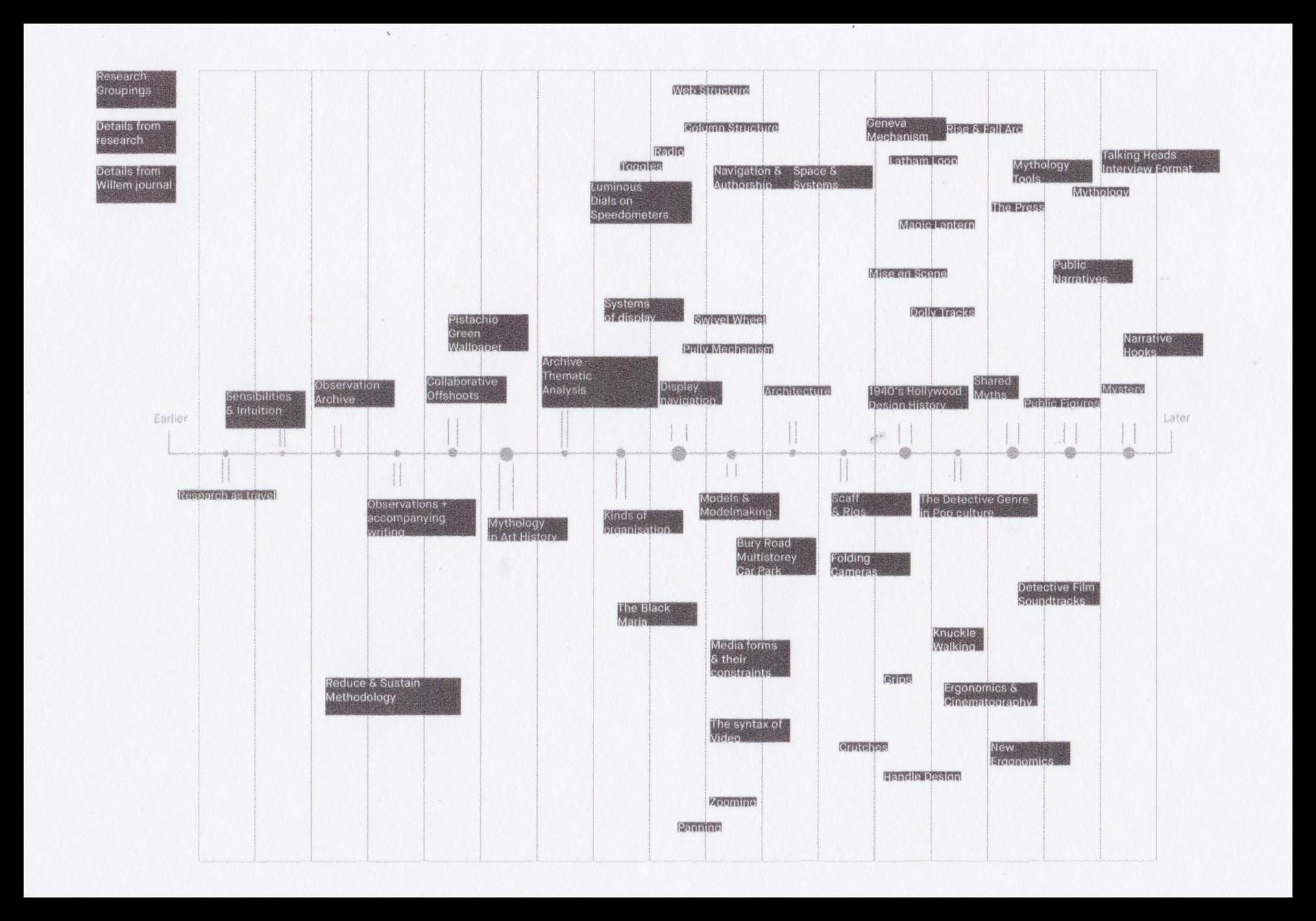 Hülpüsch Project Mapped to Timeline