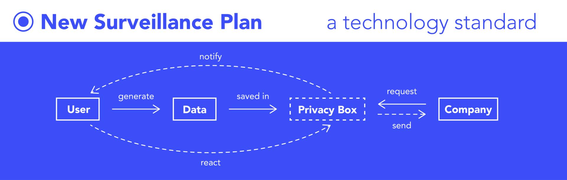 New Surveillance Plan