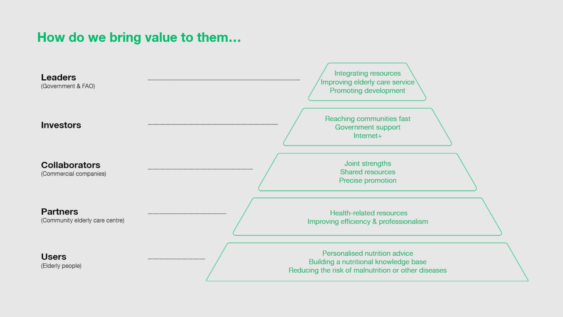 The values we offer