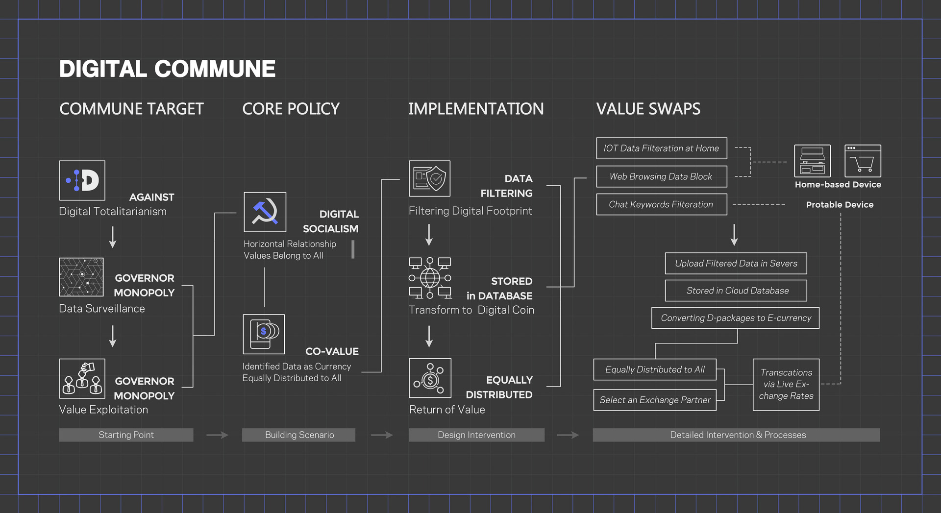 Scenario Diagram — Demonstrate how the Cybertonia Digital Commune works