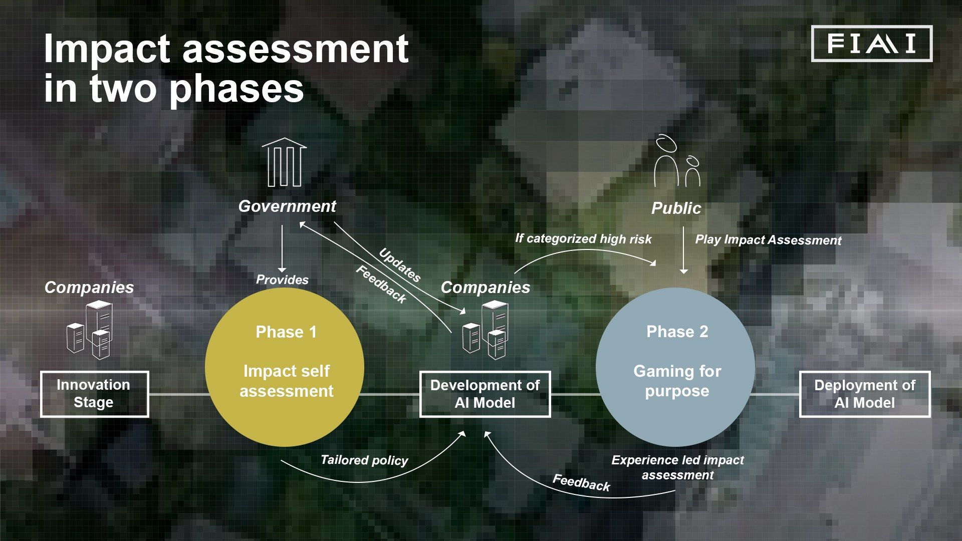3 AI Impact Assessment For Wider Social Implications