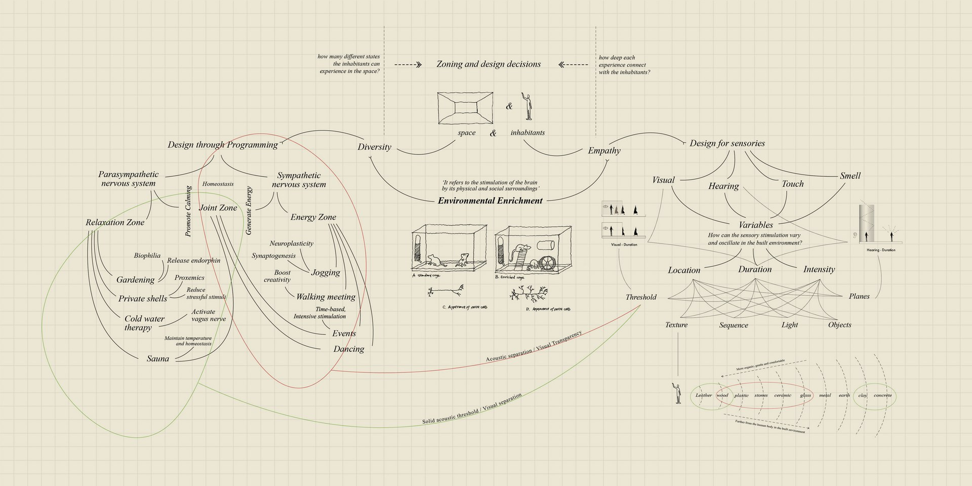 Design development based on the research