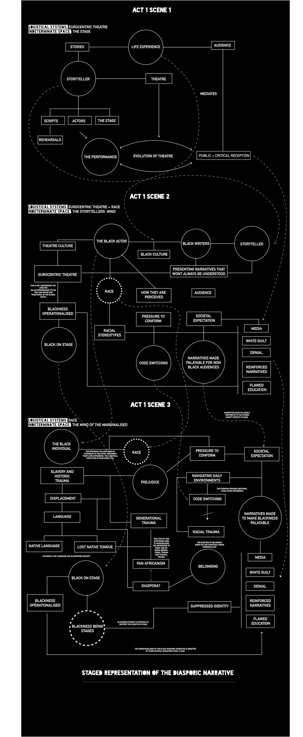 The Stage - The Actor - You -  Network Diagram