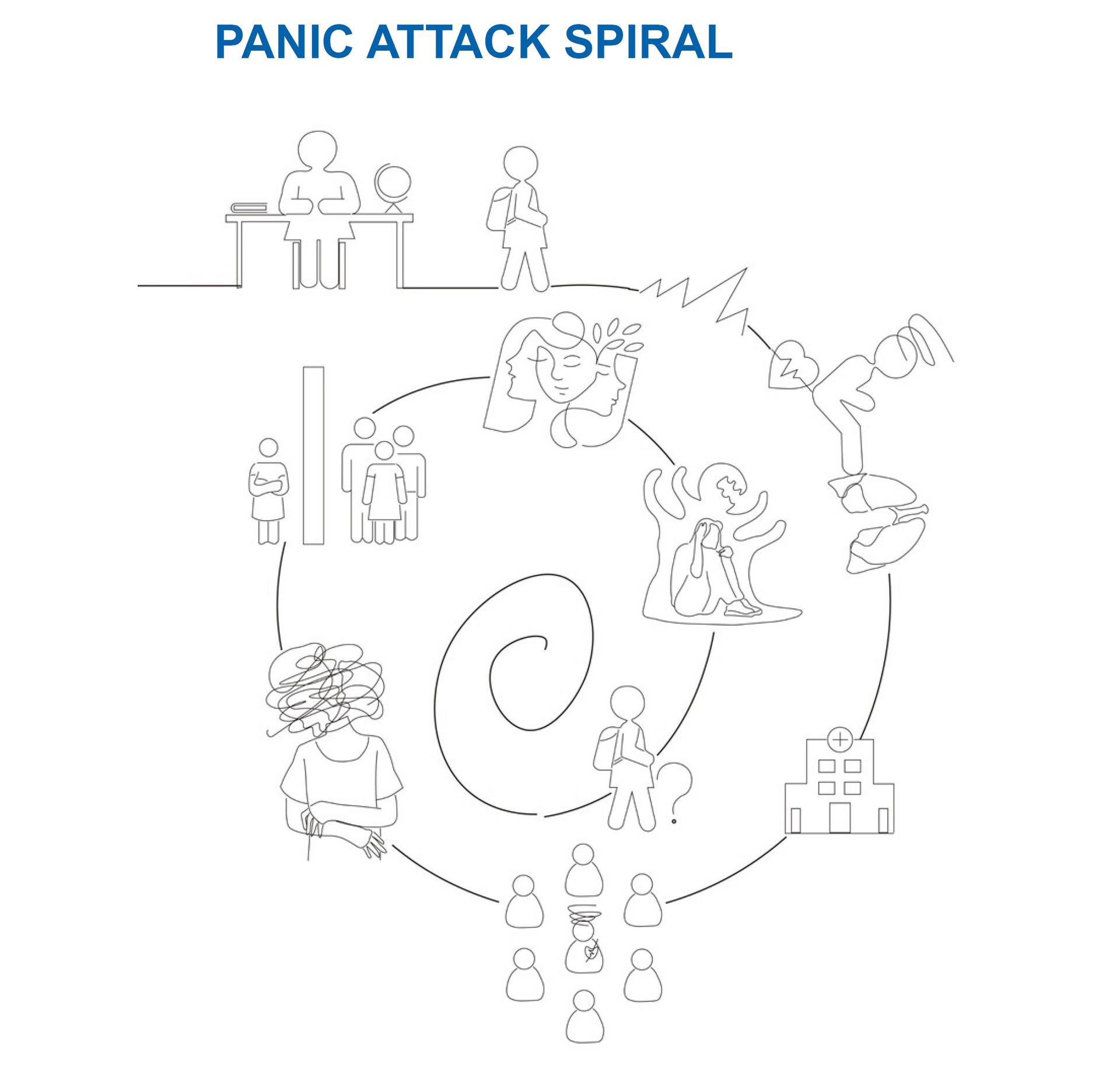 Panic Attack Symptom