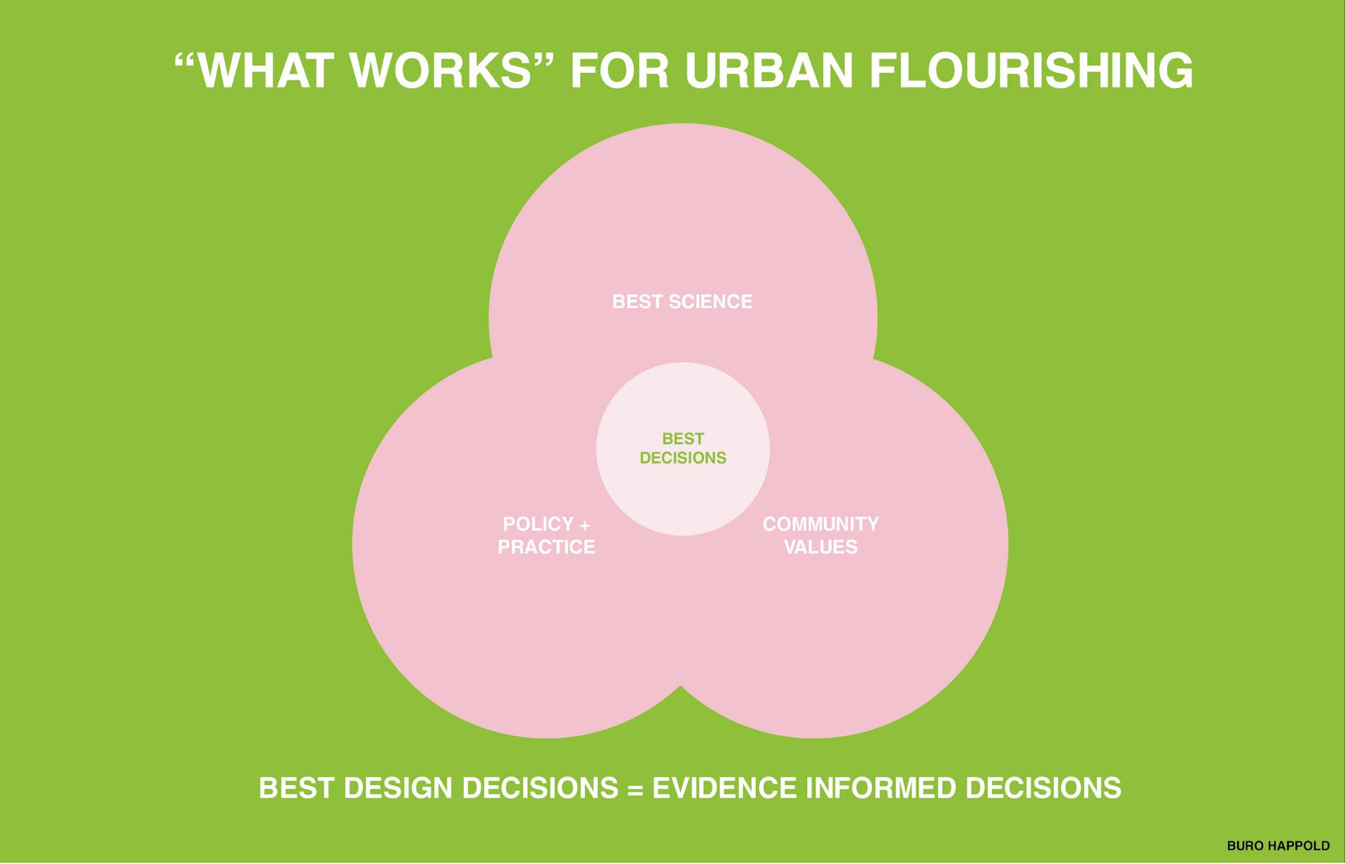 DESIGN DECISIONS FOR URBAN FLOURISHING