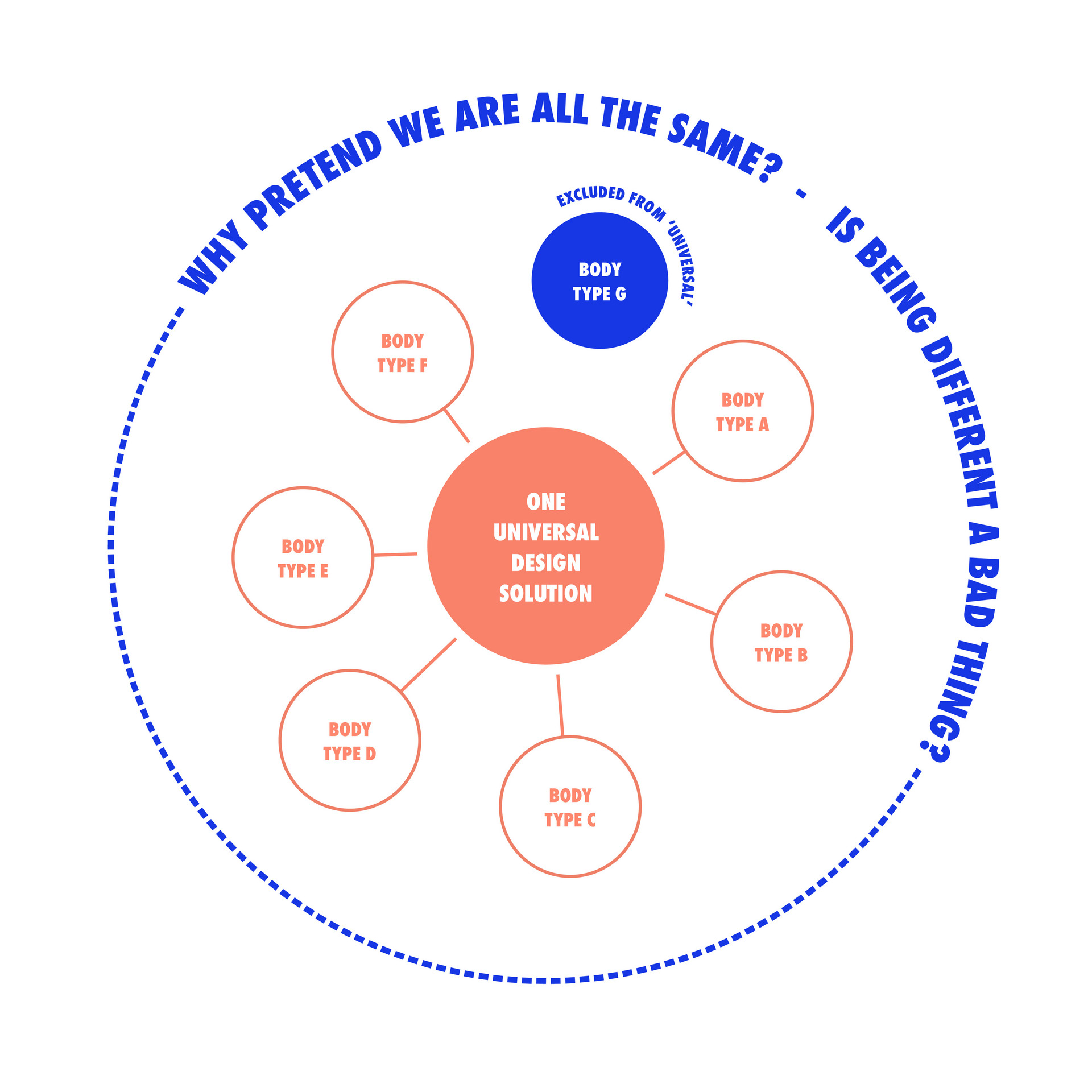 Diagramming Idealised Design Practice