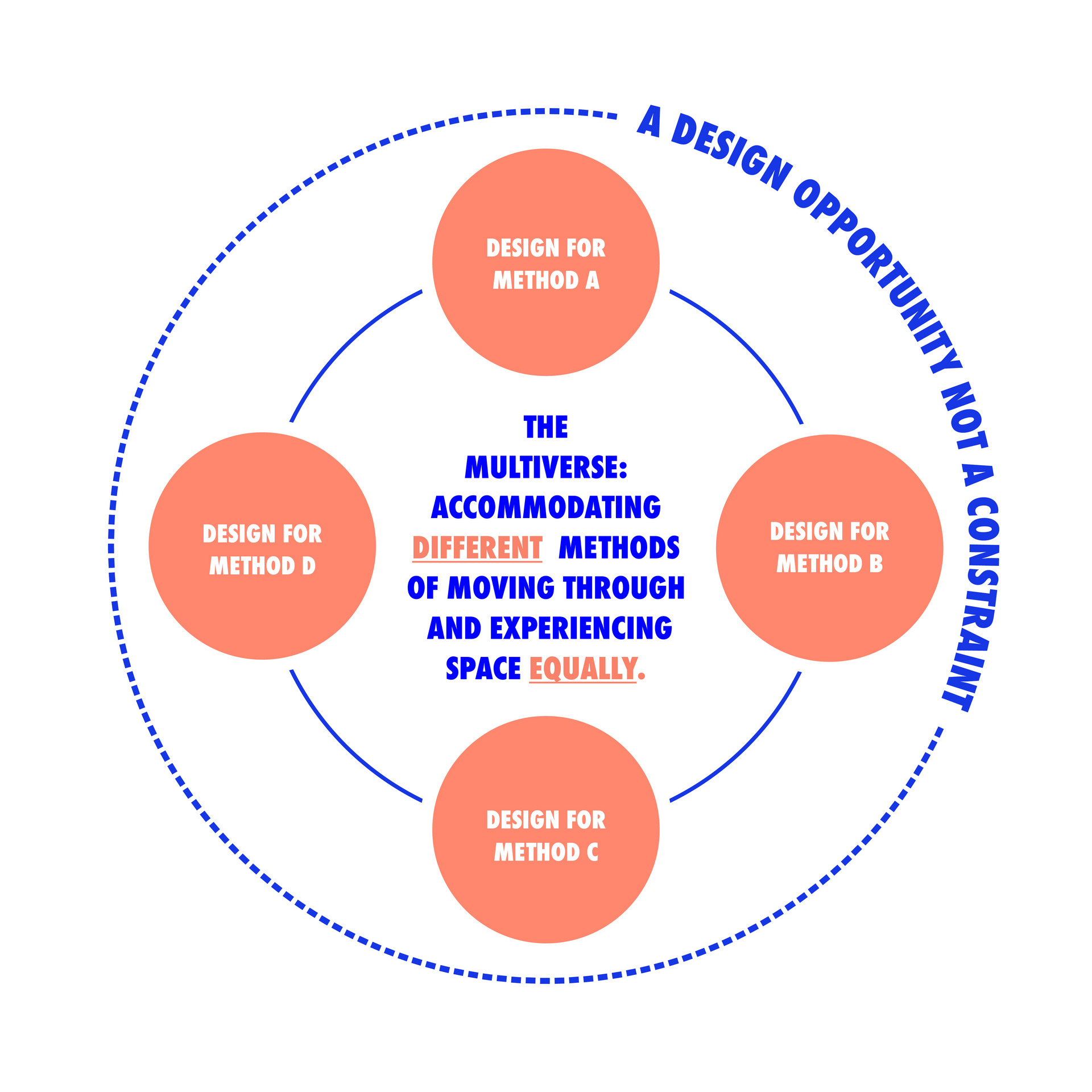 Diagramming Affirmative Design Practice