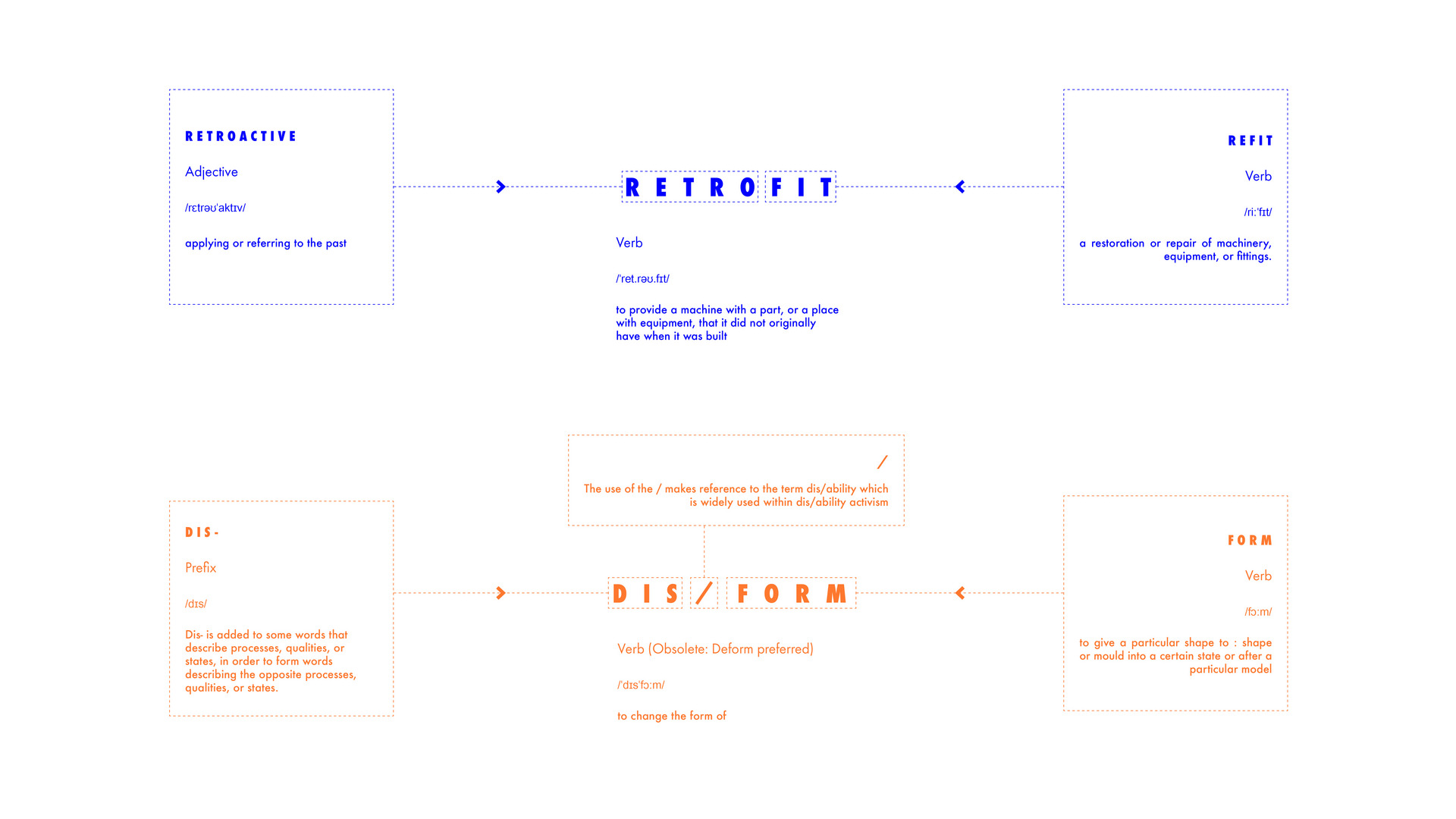 Renaming the Design Practice: Dis/Form