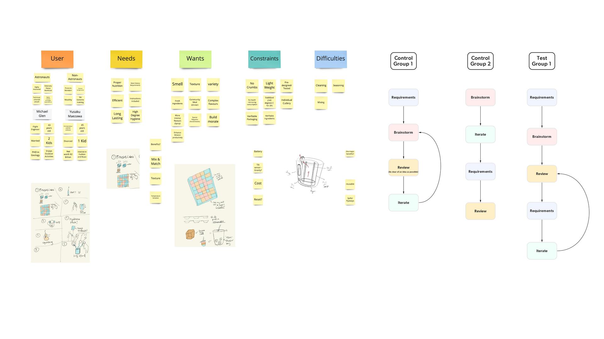 Development through co-design workshops