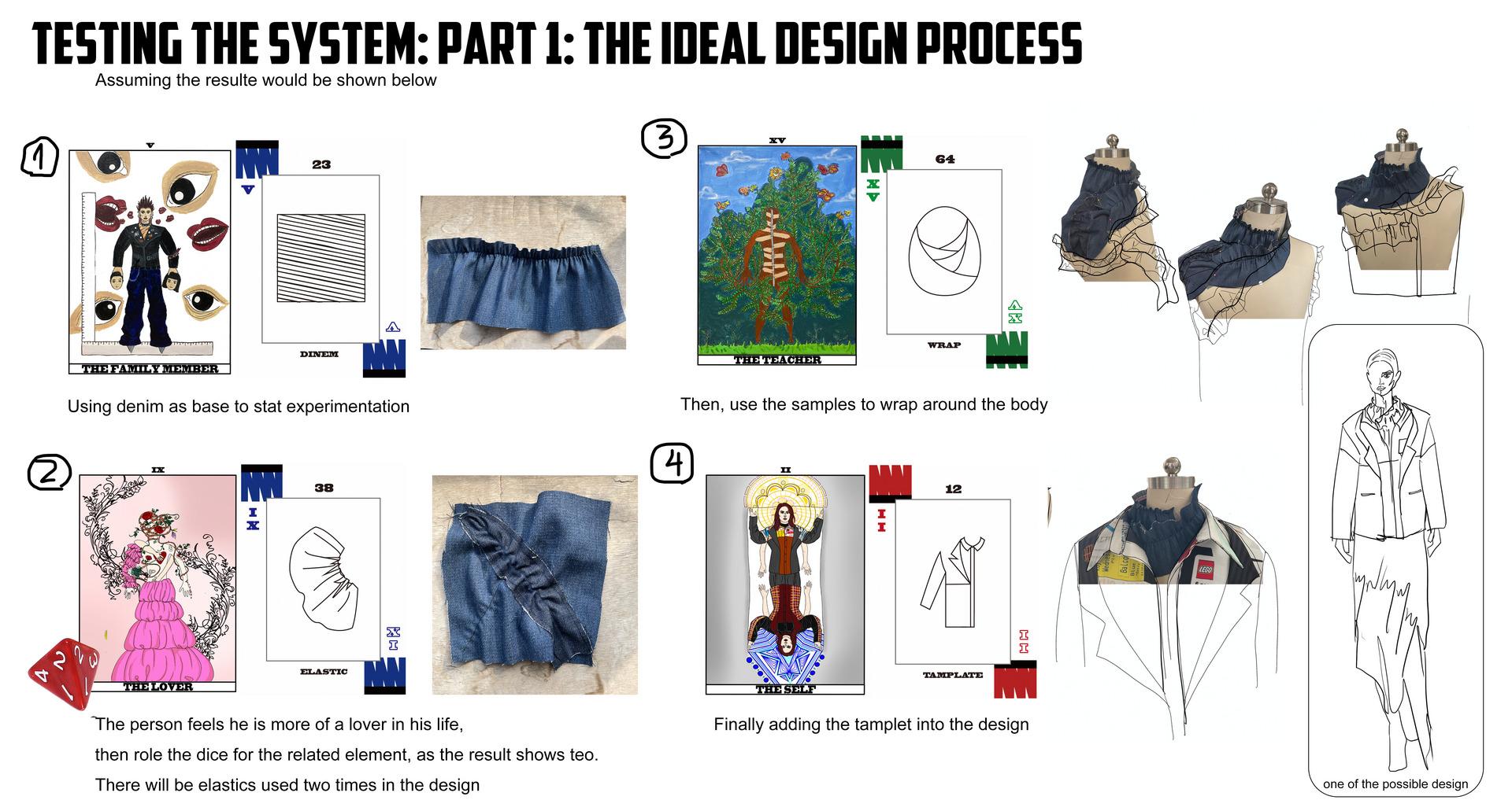 The Ideal Design Process