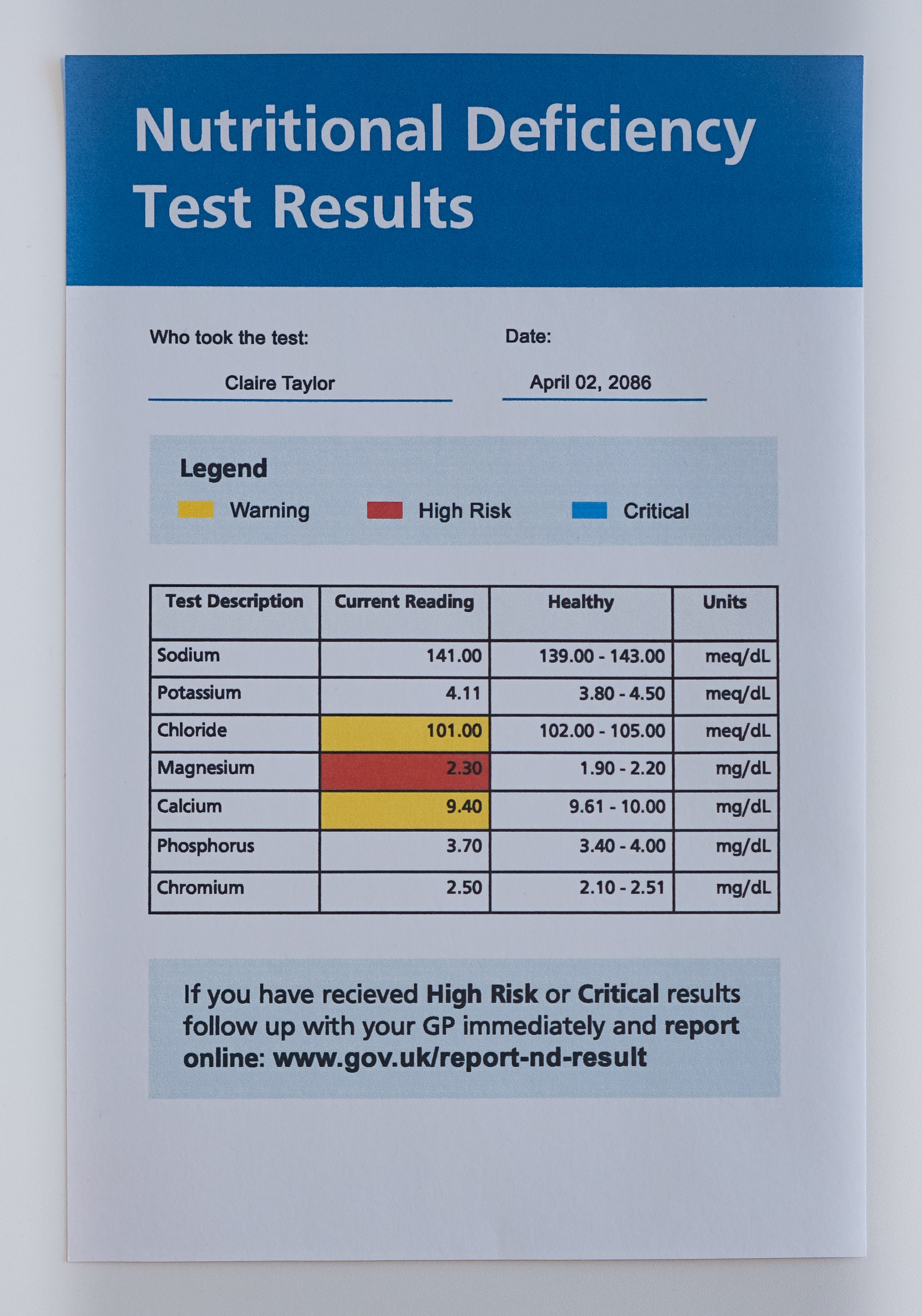 Nutrient Deficiency Test Results