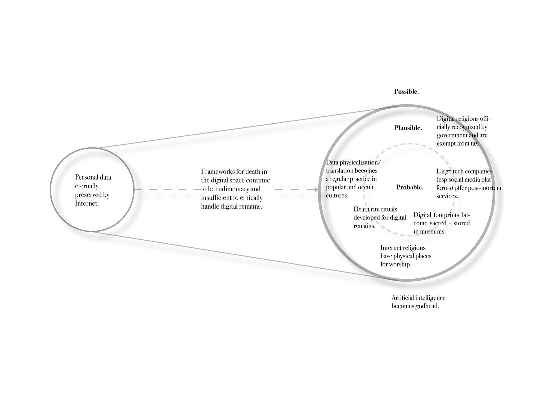 Futures Beam Diagram
