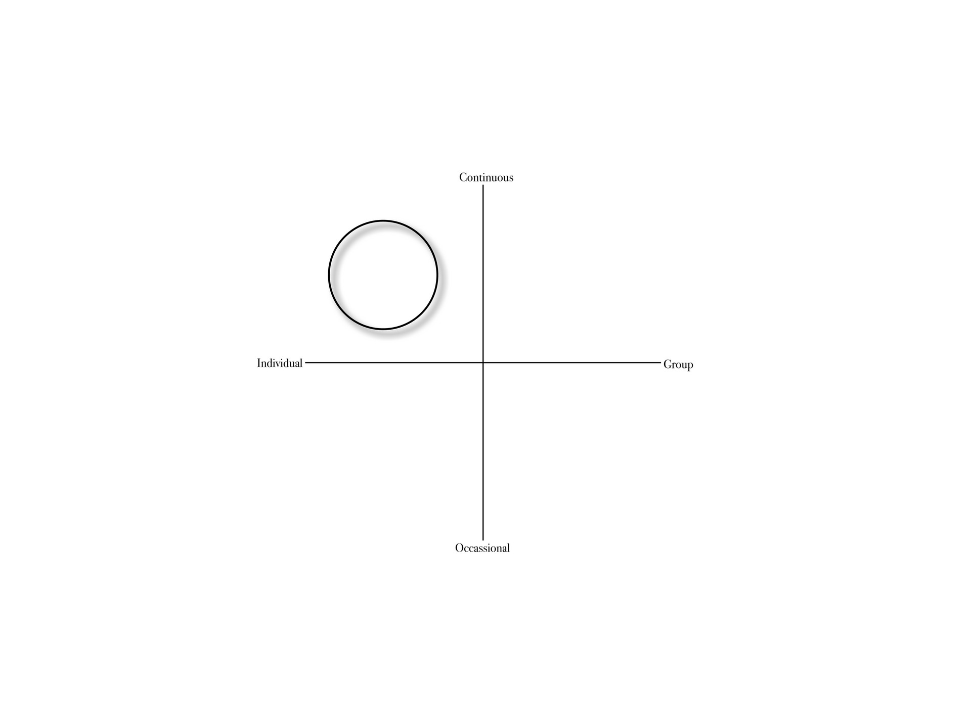 Ritual Design Map