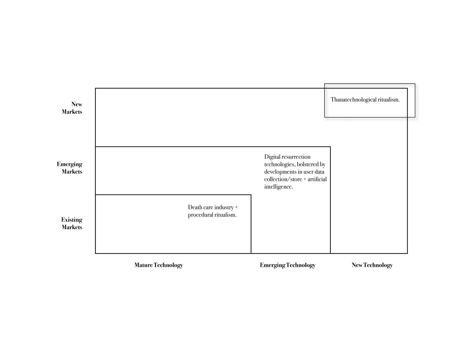 Three Horizons Map - 1
