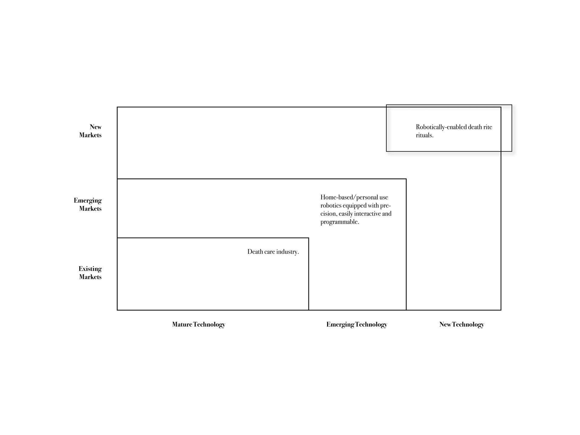 Three Horizons Map - 2