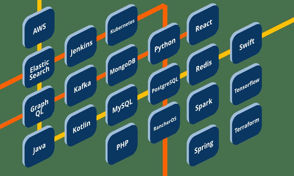 idealo tech stack