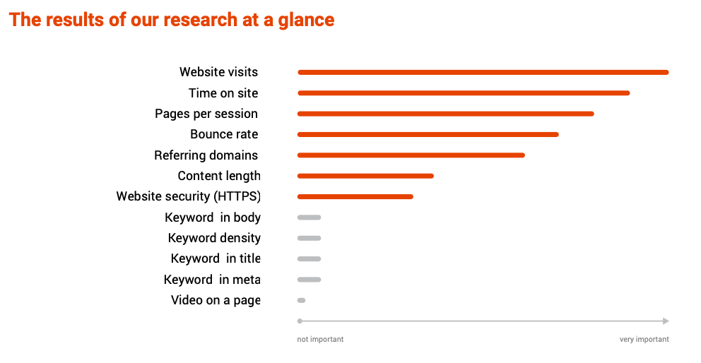 The Keyword Density Myth: What Google Actually Cares About - A screenshot of a cell phone - Search Engine Optimization
