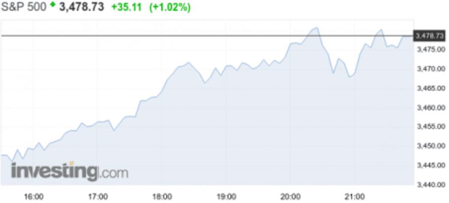 världens börser idag