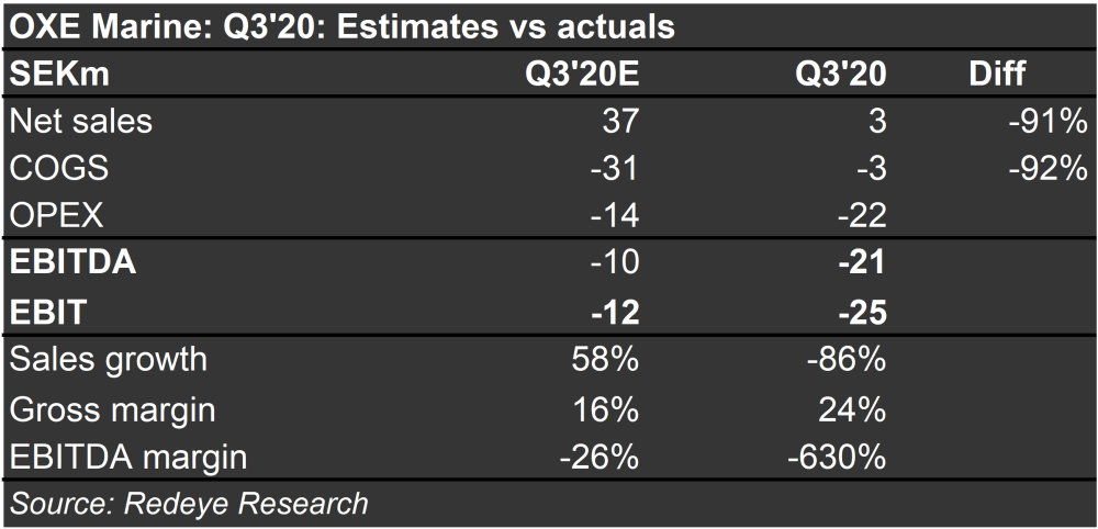 Q3'20: Estimates vs Actuals