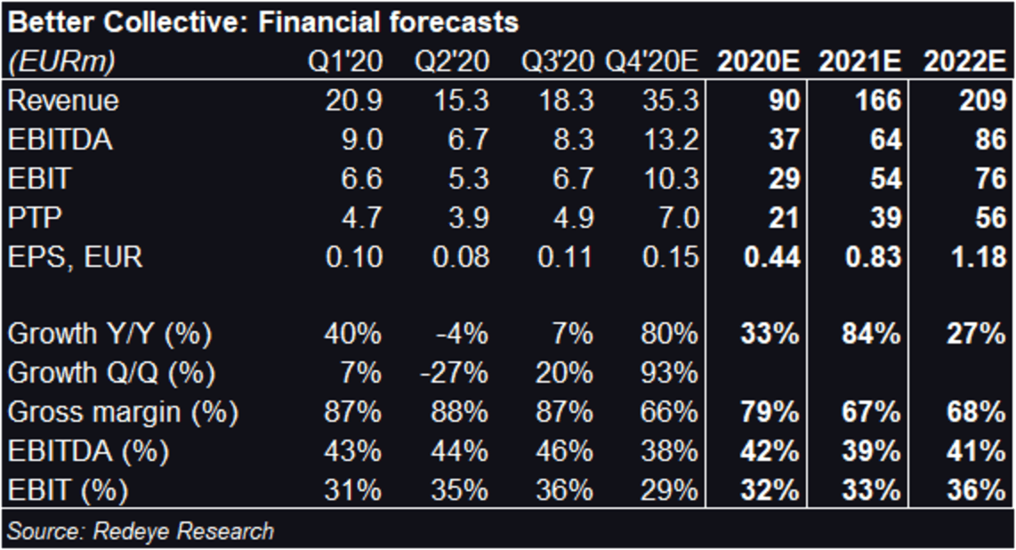Better Collective: Financial Forecasts