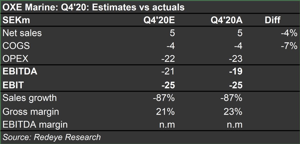 Estimates vs actuals