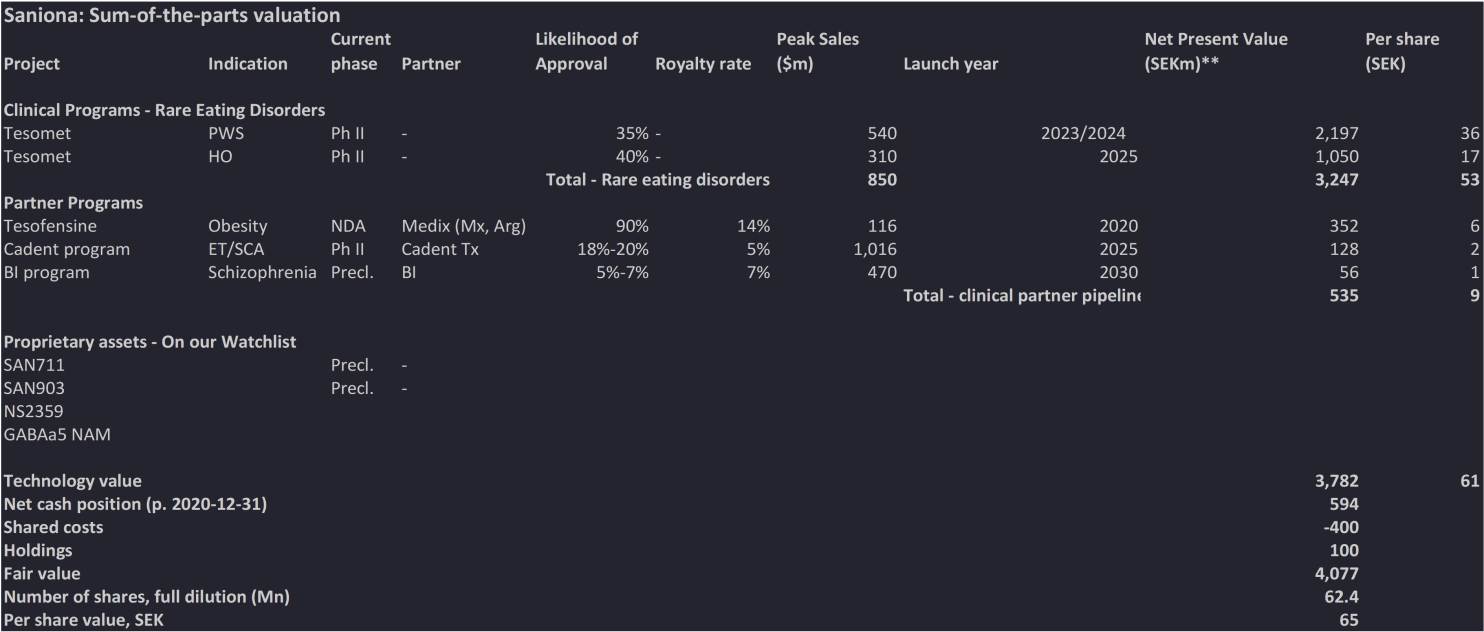 Sum-of-the-parts valuation